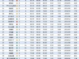网贷天眼公布2019年7月P2P理财平台排行榜 top50,桔子理财排第8