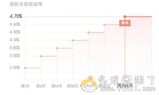 重庆富民银行富多利,7月3日起开始降息了!图片 No.3